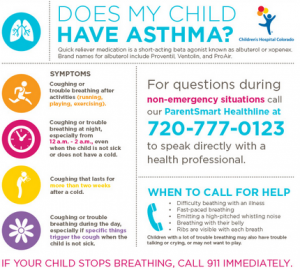 Mold, Asthma, Air Pollution